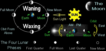 The Lunar sequence.